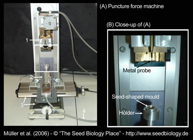 Puncture force machine